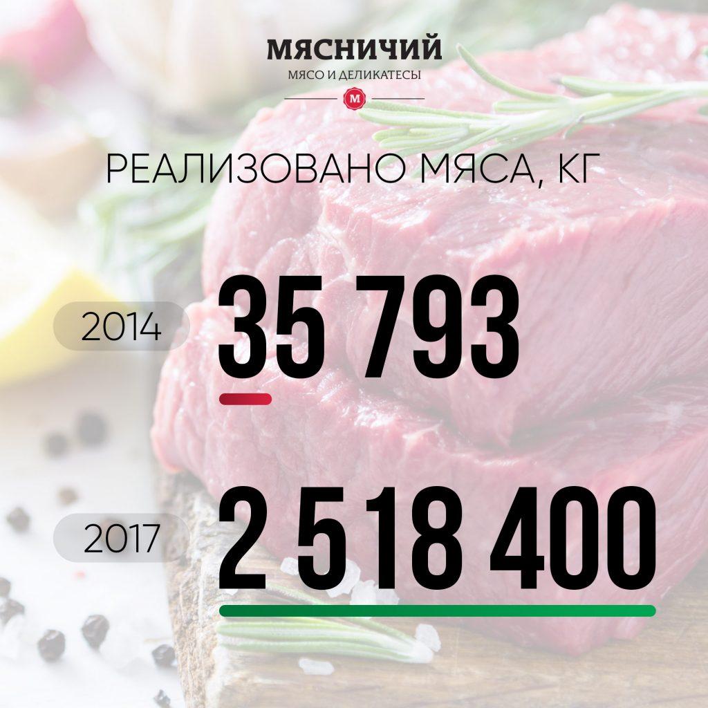 Количество-мяса