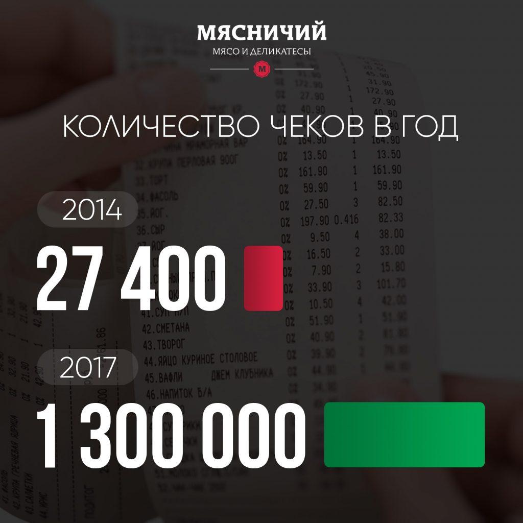 Количество-чеков
